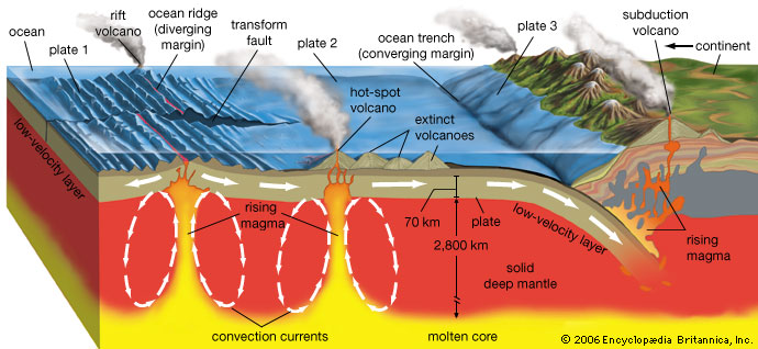 subduction zone volcanism